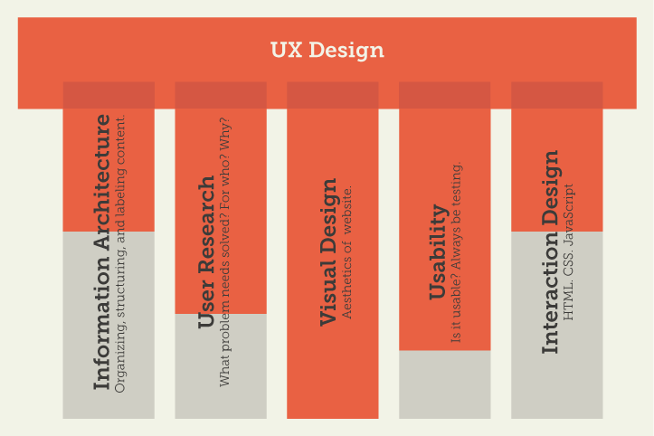 UX T-Model by Lauren Gray
